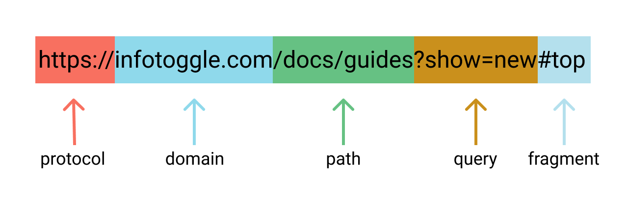 Parts of an URL: protocol, domain, path, query, and fragment